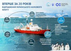 Українські вчені вивчатимуть Антарктиду та Світовий океан на власному кораблі